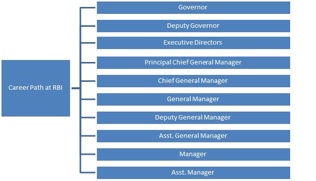 RBI Career Path